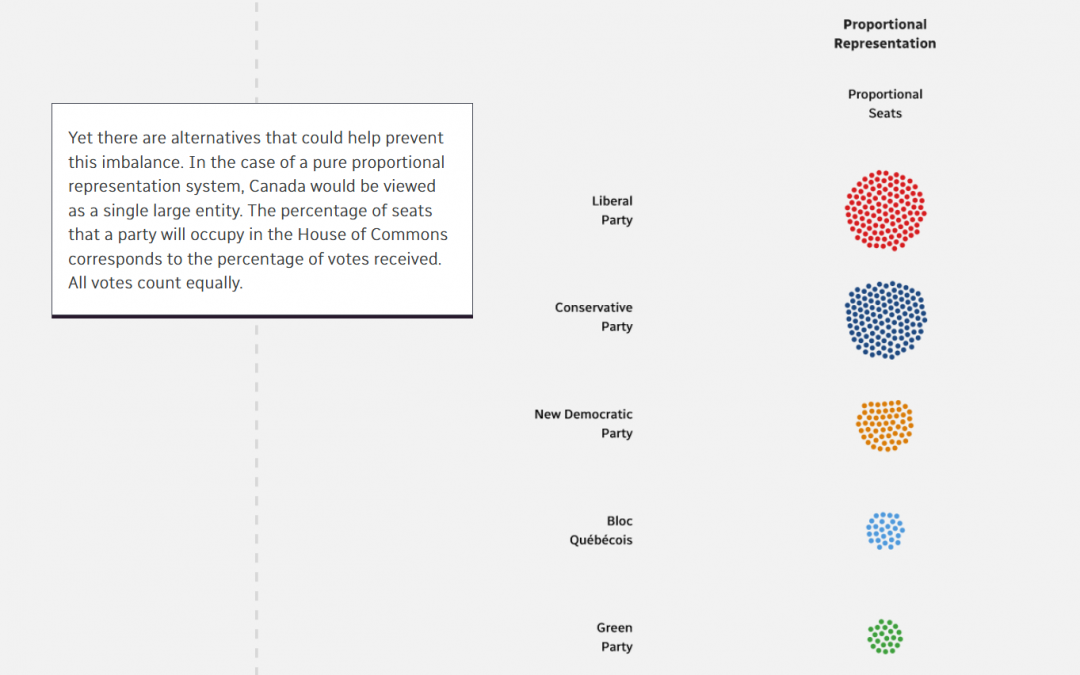 Proportional Representation shaping the 2019 Election